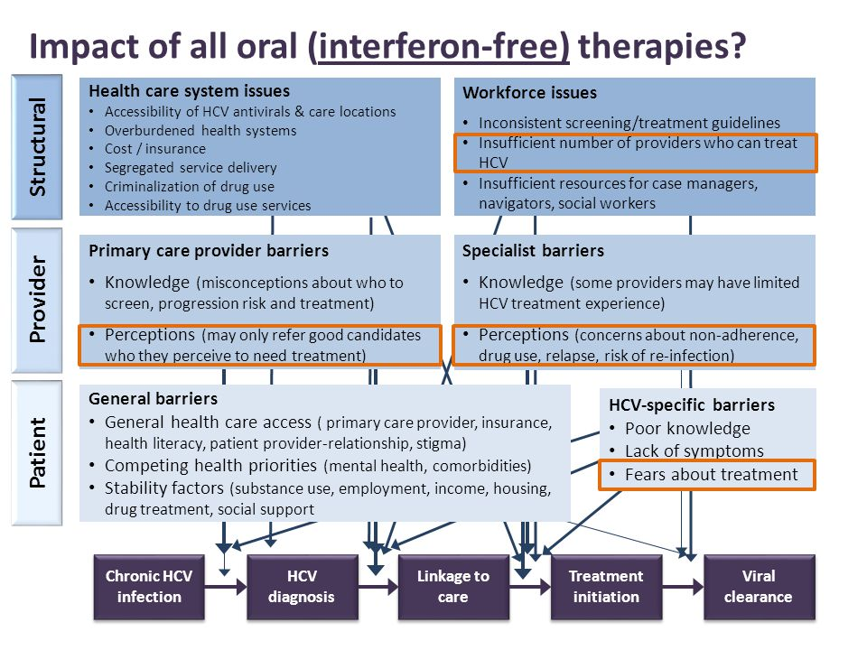 Impact of all oral (interferon-free) therapies.