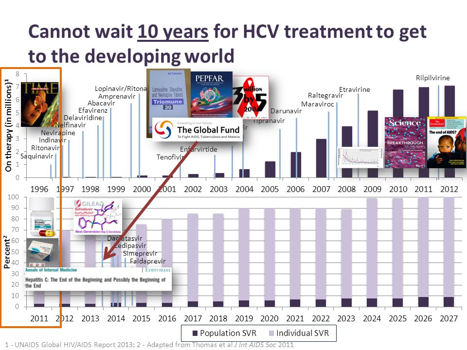 Cannot wait 10 years for HCV treatment to get to the developing world 1 - UNAIDS Global HIV/AIDS Report 2013; 2 - Adapted from Thomas et al J Int AIDS Soc 2011 Saquinavir Indinavir Ritonavir Nevirapine Nelfinavir Delaviridine Efavirenz Abacavir Amprenavir Tenofivir Enfurvirtide Emtricitabine Fosamprenavir Tipranavir Darunavir Maraviroc Raltegravir Etravirine Rilpilvirine Lopinavir/Ritonavir Daclatasvir Ledipasvir Simeprevir Faldaprevir