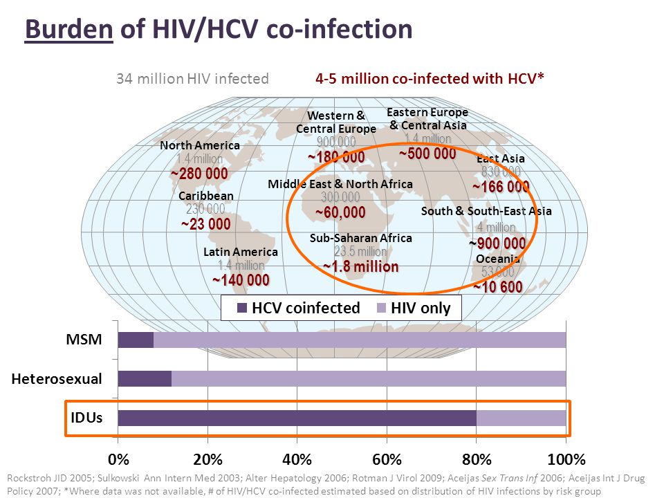 Burden of HIV/HCV co-infection Rockstroh JID 2005; Sulkowski Ann Intern Med 2003; Alter Hepatology 2006; Rotman J Virol 2009; Aceijas Sex Trans Inf 2006; Aceijas Int J Drug Policy 2007; *Where data was not available, # of HIV/HCV co-infected estimated based on distribution of HIV infections by risk group Western & Central Europe 900 000 ~180 000 Middle East & North Africa 300 000 ~60,000 Sub-Saharan Africa 23.5 million ~1.8 million Eastern Europe & Central Asia 1.4 million ~500 000 South & South-East Asia 4 million ~900 000 ~900 000 Oceania 53 000 ~10 600 North America 1.4 million ~280 000 Latin America 1.4 million ~140 000 East Asia 830 000 ~166 000 Caribbean 230 000 ~23 000 34 million HIV infected4-5 million co-infected with HCV*