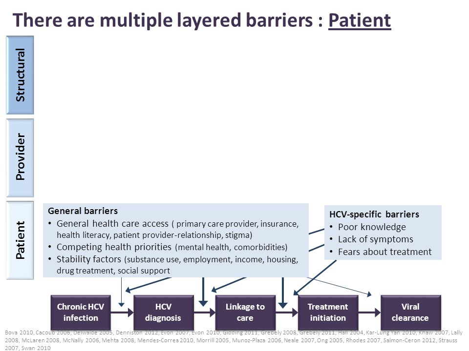 Patient Chronic HCV infection HCV diagnosis Linkage to care Treatment initiation Viral clearance Provider Structural General barriers General health care access ( primary care provider, insurance, health literacy, patient provider-relationship) Competing health priorities (mental health, comorbidities) Stability factors (substance use, employment, income housing, drug treatment, social support HCV-specific barriers Poor knowledge Lack of symptoms Fears about treatment There are multiple layered barriers: Provider Specialist barriers Knowledge (some providers may have limited HCV treatment experience) Perceptions (concerns about non-adherence, drug use, relapse, risk of re-infection) Primary care provider barriers Knowledge (misconceptions about who to screen, progression risk and treatment) Perceptions (may only refer good candidates who they perceive to need treatment) Cacoub 2006, Grebely 2011, Fishbein 2004, Hallinan 2007, McGowan 2012; Mehta 2008, Morrill 2005, Rocca 2004, Salmon-Ceron 2012, Scott 2009, Stoove 204, Strauss 2007, Talal 2013, Wagner 2009, Zickmund 2007