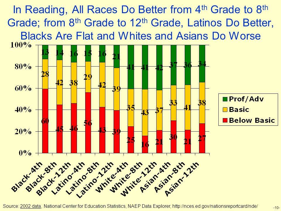 -10- In Reading, All Races Do Better from 4 th Grade to 8 th Grade; from 8 th Grade to 12 th Grade, Latinos Do Better, Blacks Are Flat and Whites and Asians Do Worse Source: 2002 data, National Center for Education Statistics, NAEP Data Explorer, http://nces.ed.gov/nationsreportcard/nde/