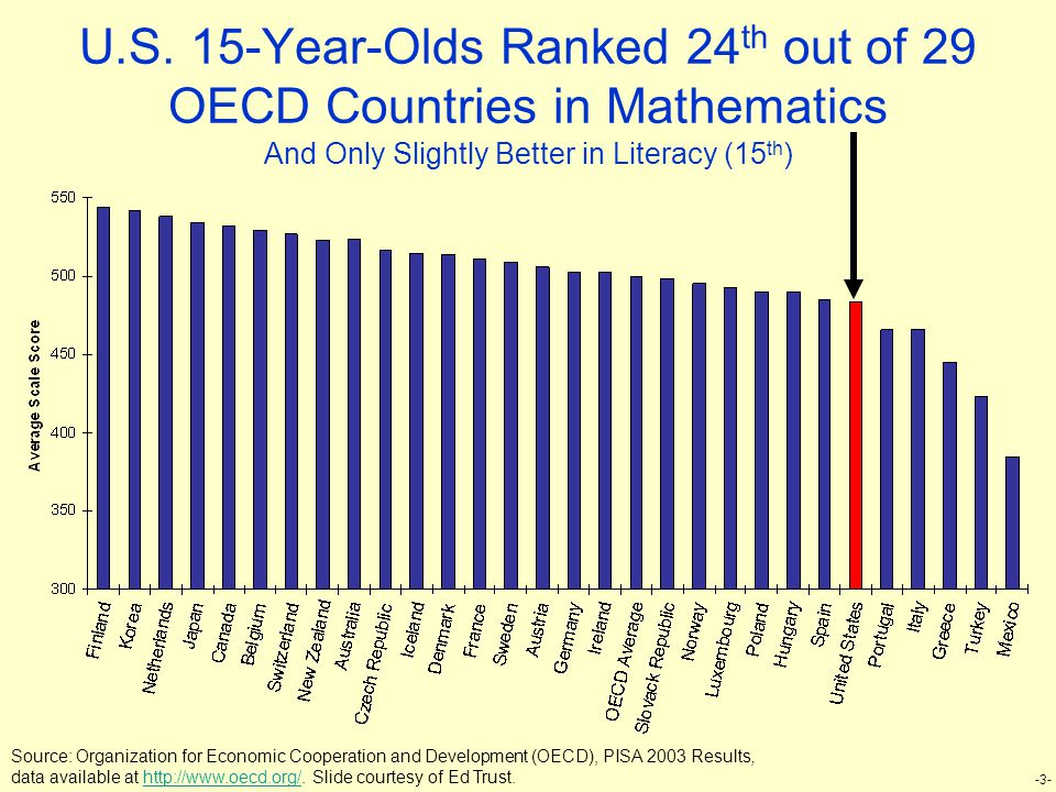 -3- U.S. 15-Year-Olds Ranked 24 th out of 29 OECD Countries in Mathematics And Only Slightly Better in Literacy (15 th ) Source: Organization for Econ
