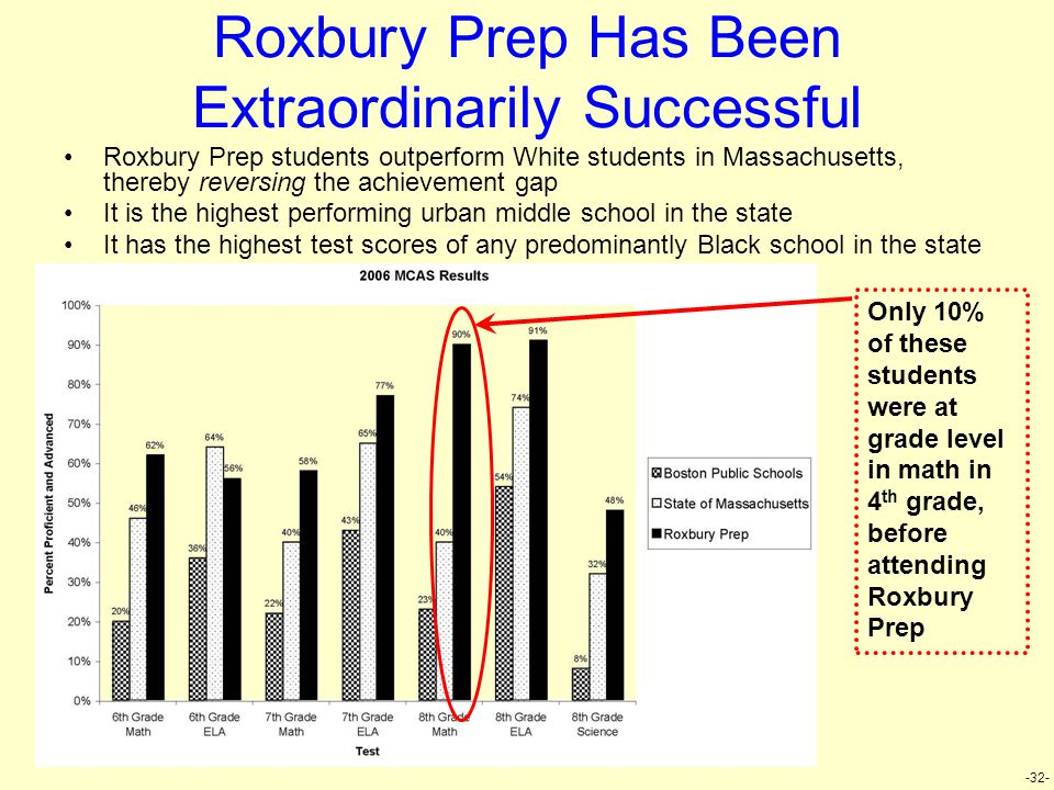 -32- Roxbury Prep Has Been Extraordinarily Successful Roxbury Prep students outperform White students in Massachusetts, thereby reversing the achievem