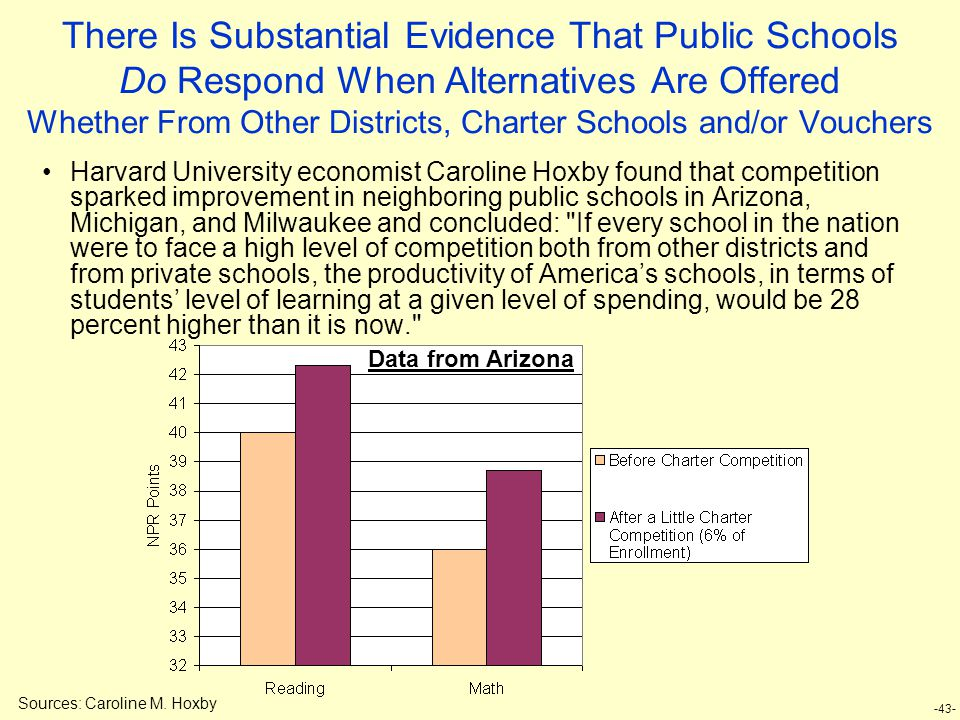 -43- There Is Substantial Evidence That Public Schools Do Respond When Alternatives Are Offered Whether From Other Districts, Charter Schools and/or Vouchers Harvard University economist Caroline Hoxby found that competition sparked improvement in neighboring public schools in Arizona, Michigan, and Milwaukee and concluded: If every school in the nation were to face a high level of competition both from other districts and from private schools, the productivity of America's schools, in terms of students' level of learning at a given level of spending, would be 28 percent higher than it is now. Sources: Caroline M.