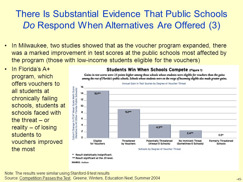 -45- There Is Substantial Evidence That Public Schools Do Respond When Alternatives Are Offered (3) In Milwaukee, two studies showed that as the vouch