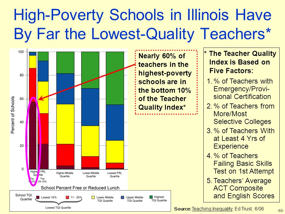 -50- High-Poverty Schools in Illinois Have By Far the Lowest-Quality Teachers* Nearly 60% of teachers in the highest-poverty schools are in the bottom 10% of the Teacher Quality Index* 1.% of Teachers with Emergency/Provi- sional Certification 2.% of Teachers from More/Most Selective Colleges 3.% of Teachers With at Least 4 Yrs of Experience 4.% of Teachers Failing Basic Skills Test on 1st Attempt 5.Teachers' Average ACT Composite and English Scores * The Teacher Quality Index is Based on Five Factors: Source: Teaching Inequality, Ed Trust, 6/06