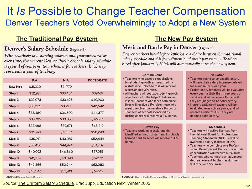 -52- It Is Possible to Change Teacher Compensation Denver Teachers Voted Overwhelmingly to Adopt a New System Source: The Uniform Salary Schedule, Brad Jupp, Education Next, Winter 2005 The Traditional Pay SystemThe New Pay System