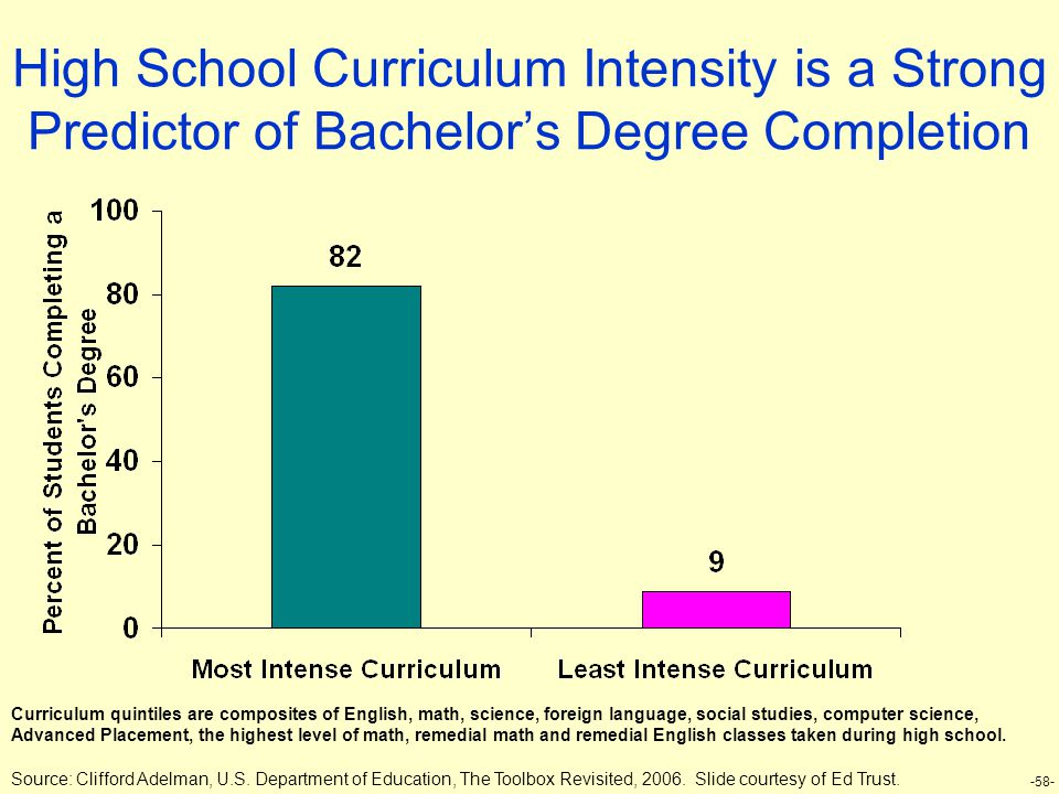 -58- High School Curriculum Intensity is a Strong Predictor of Bachelor's Degree Completion Source: Clifford Adelman, U.S. Department of Education, Th