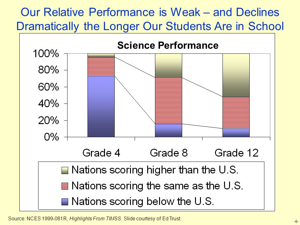 -6- Our Relative Performance is Weak – and Declines Dramatically the Longer Our Students Are in School Science Performance Source: NCES 1999-081R, Highlights From TIMSS.