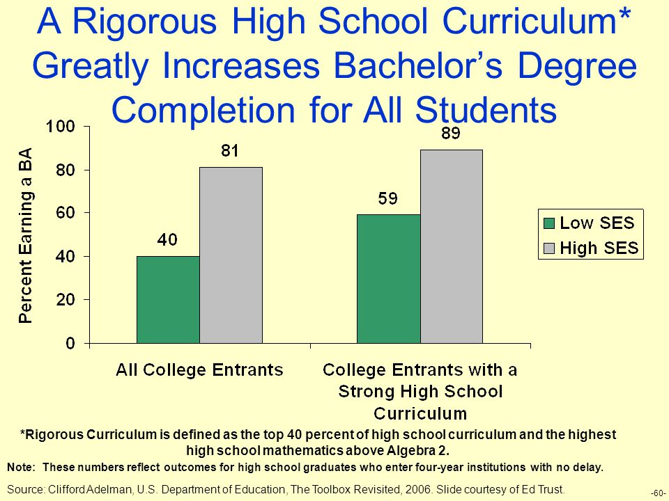 -60- A Rigorous High School Curriculum* Greatly Increases Bachelor's Degree Completion for All Students *Rigorous Curriculum is defined as the top 40