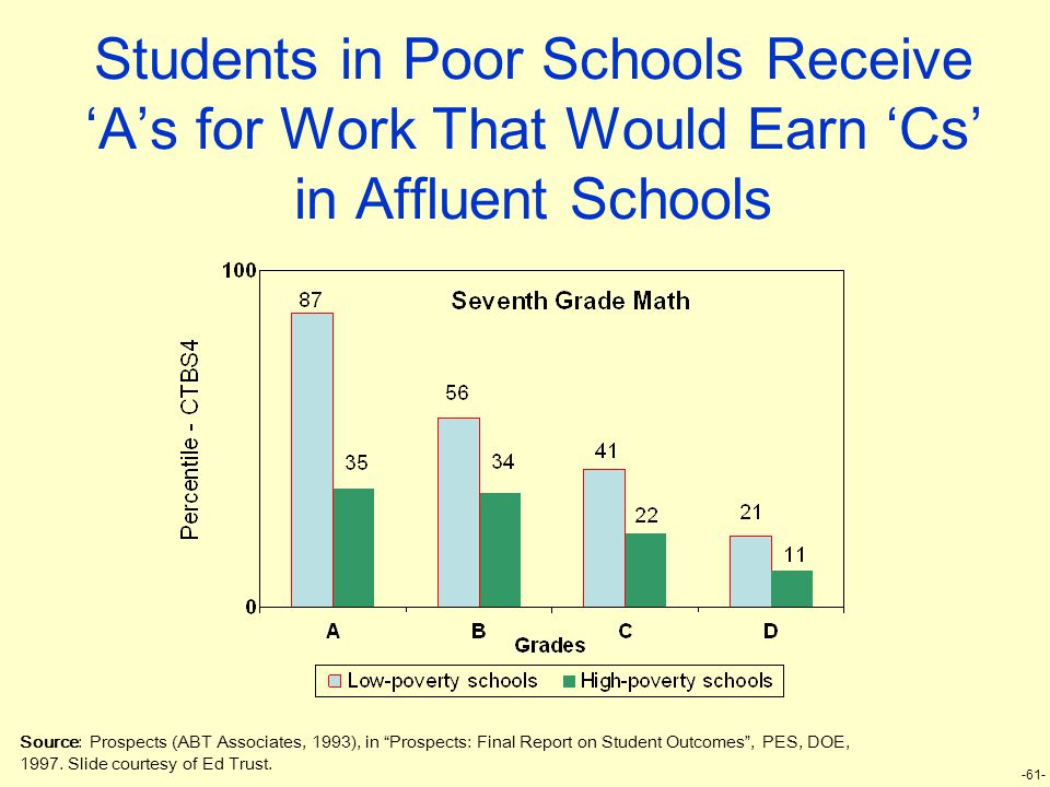 "-61- Source: Prospects (ABT Associates, 1993), in ""Prospects: Final Report on Student Outcomes"", PES, DOE, 1997. Slide courtesy of Ed Trust. Students"