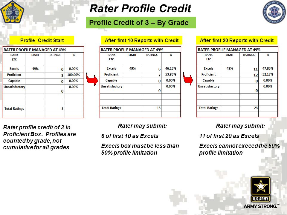 Rater Profile Credit After first 10 Reports with CreditAfter first 20 Reports with Credit Profile Credit of 3 – By Grade Profile Credit Start Rater ma