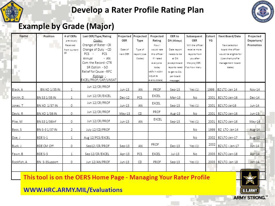 Develop a Rater Profile Rating Plan Sep12 /CR/PROFSep-13AN PROF Dec-13Yes (1) 2002 BZ LTC - Jan-17Jun-14 Fawn, BBDE S-31Sep 12/CR/EXCELApr-13PCSEXCELJ