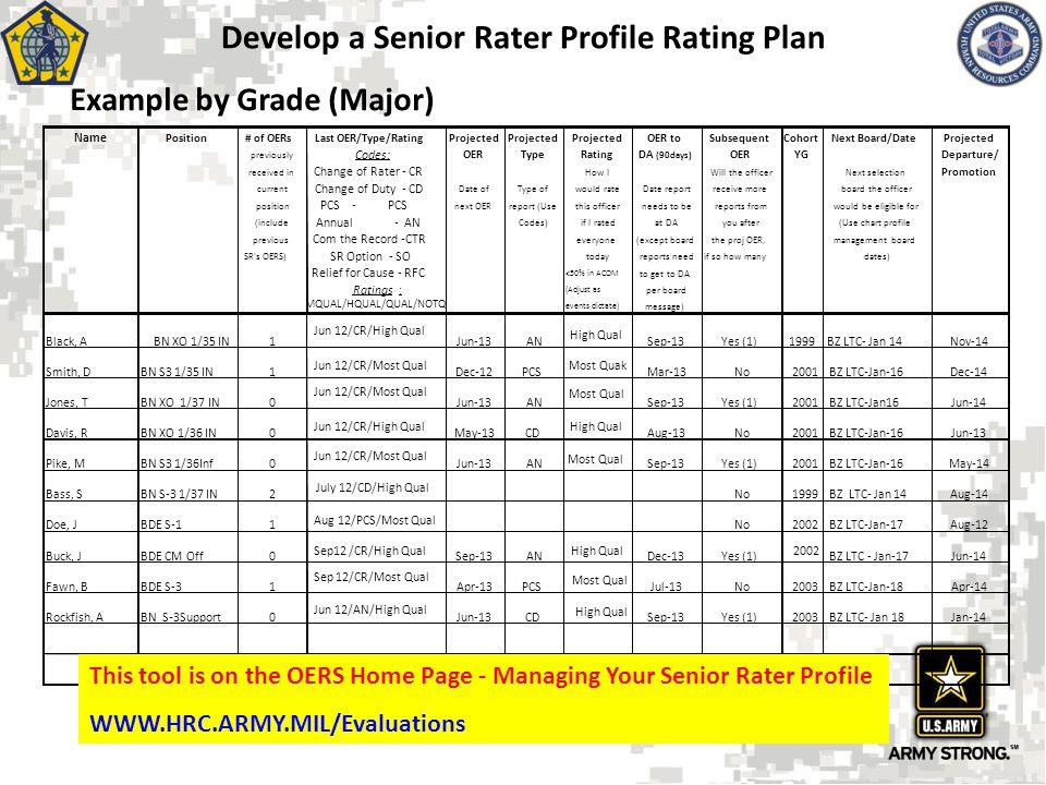 Develop a Senior Rater Profile Rating Plan Sep12 /CR/High Qual Sep-13AN High Qual Dec-13Yes (1) 2002 BZ LTC - Jan-17Jun-14 Fawn, BBDE S-31 Sep 12/CR/M