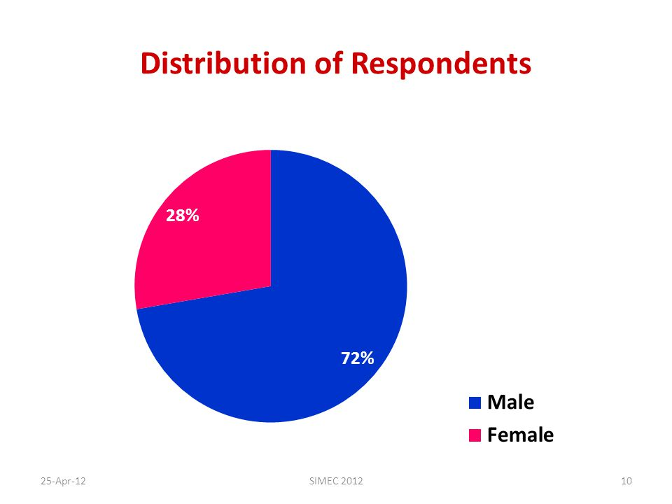 Distribution of Respondents 25-Apr-12SIMEC 201210