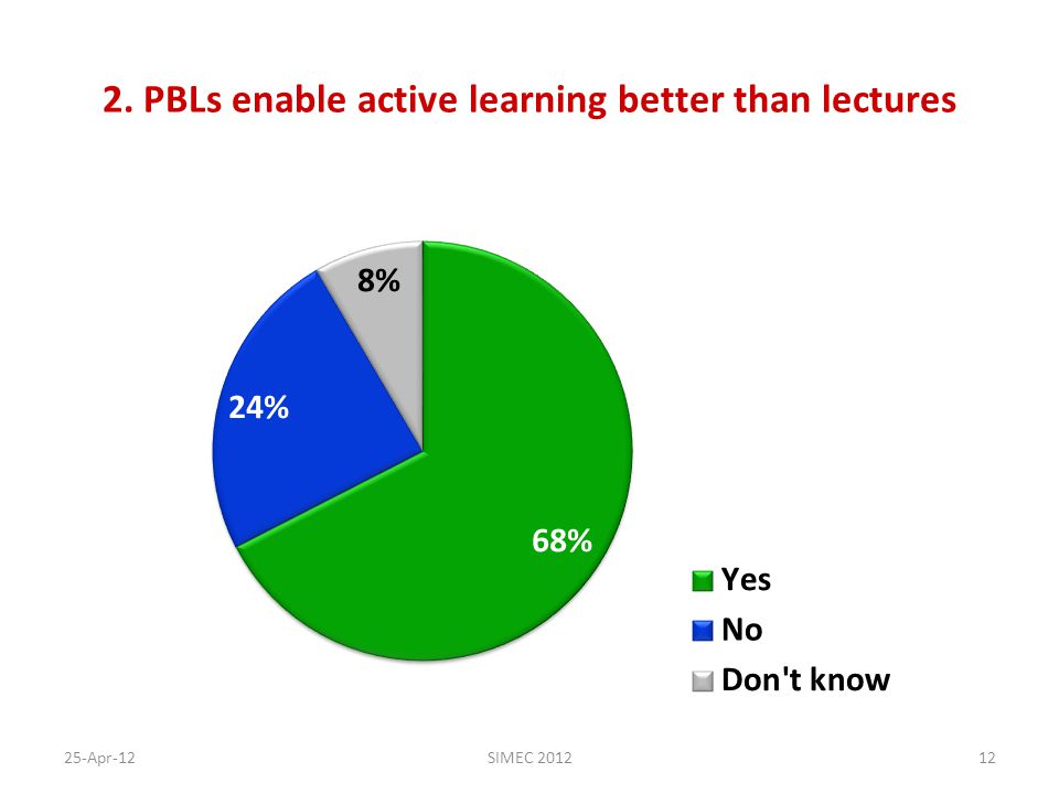 2. PBLs enable active learning better than lectures 25-Apr-12SIMEC 201212