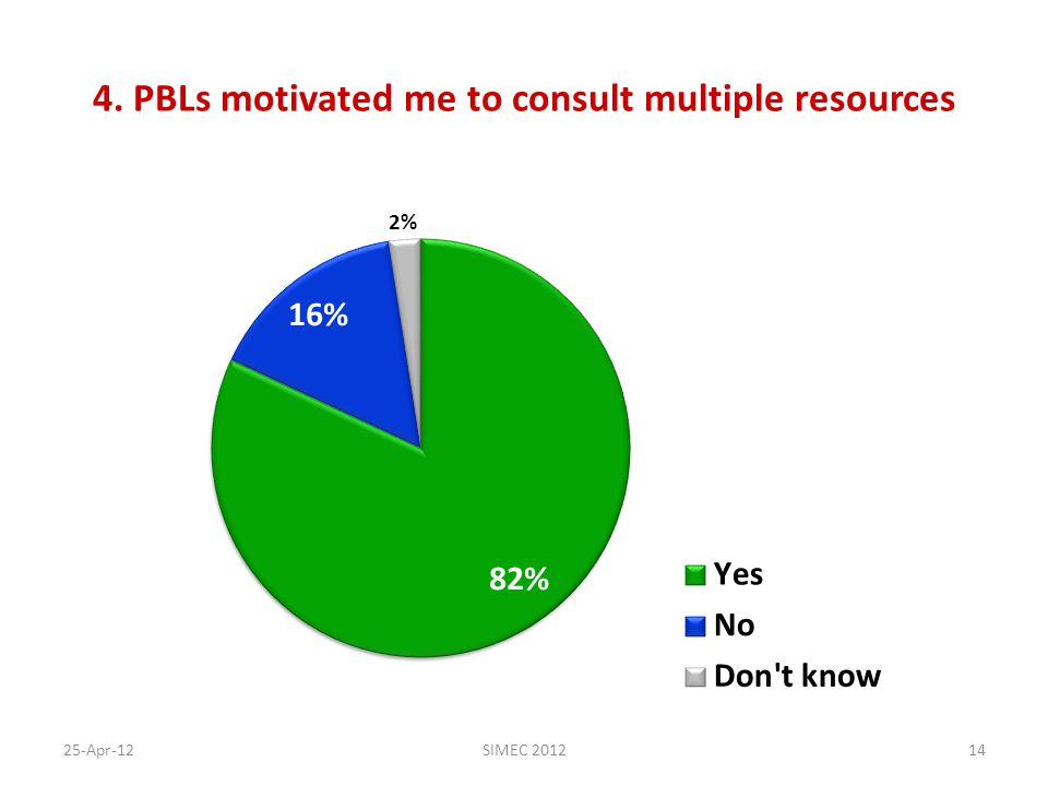 4. PBLs motivated me to consult multiple resources 25-Apr-12SIMEC 201214