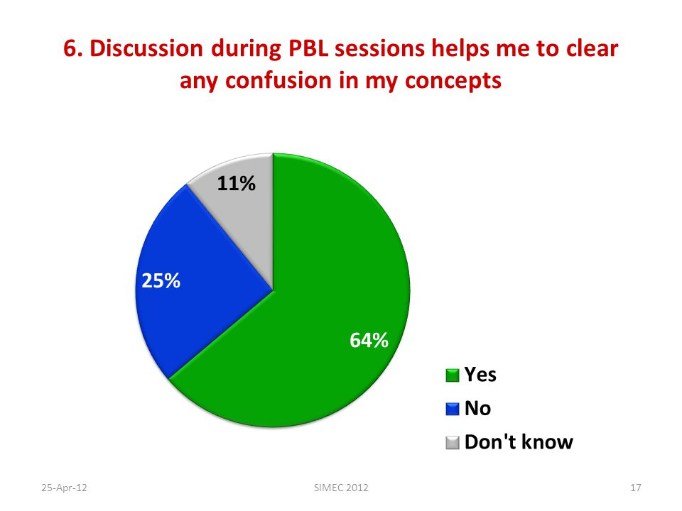 6. Discussion during PBL sessions helps me to clear any confusion in my concepts 25-Apr-12SIMEC 201217
