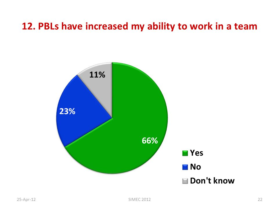 12. PBLs have increased my ability to work in a team 25-Apr-12SIMEC 201222