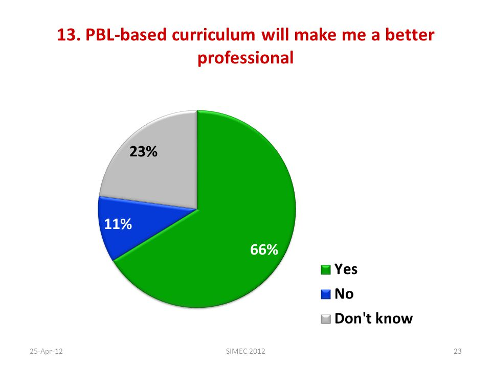 13. PBL-based curriculum will make me a better professional 25-Apr-12SIMEC 201223