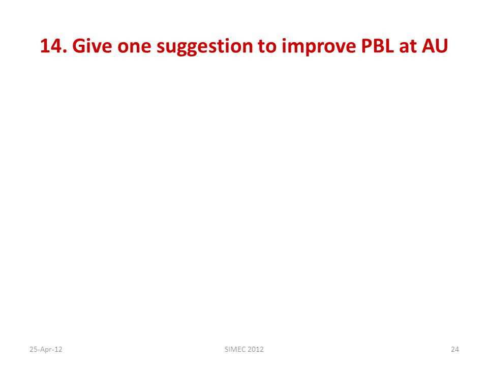 14. Give one suggestion to improve PBL at AU 25-Apr-12SIMEC 201224