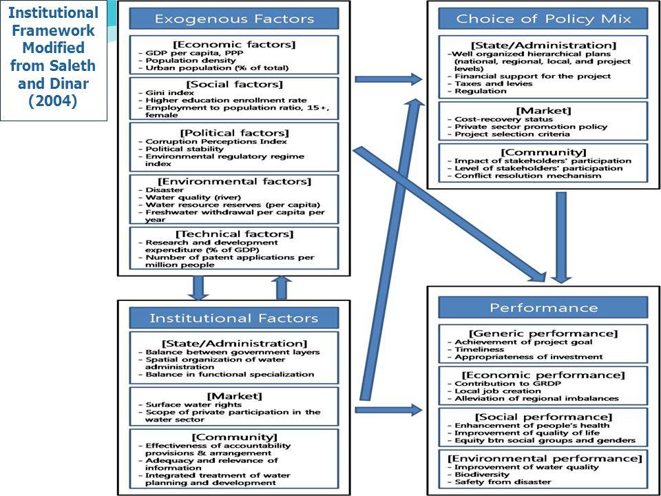 Saleth and Dinar s (2004) Analytical Framework 7