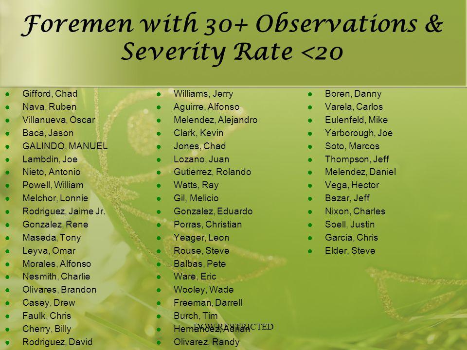 Foremen with 30+ Observations & Severity Rate <20 Gifford, Chad Nava, Ruben Villanueva, Oscar Baca, Jason GALINDO, MANUEL Lambdin, Joe Nieto, Antonio