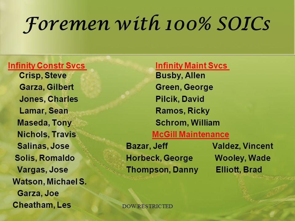 Foremen with 100% SOICs Infinity Constr Svcs Infinity Maint Svcs Crisp, SteveBusby, Allen Garza, GilbertGreen, George Jones, CharlesPilcik, David Lama