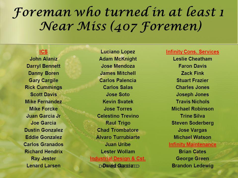 Foreman who turned in at least 1 Near Miss (407 Foremen) ICS John Alaniz Darryl Bennett Danny Boren Gary Cargile Rick Cummings Scott Davis Mike Fernan