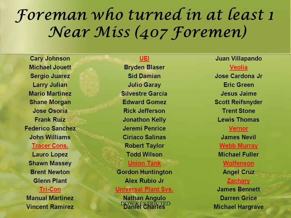Foreman who turned in at least 1 Near Miss (407 Foremen) Cary Johnson Michael Jouett Sergio Juarez Larry Julian Mario Martinez Shane Morgan Jose Osori