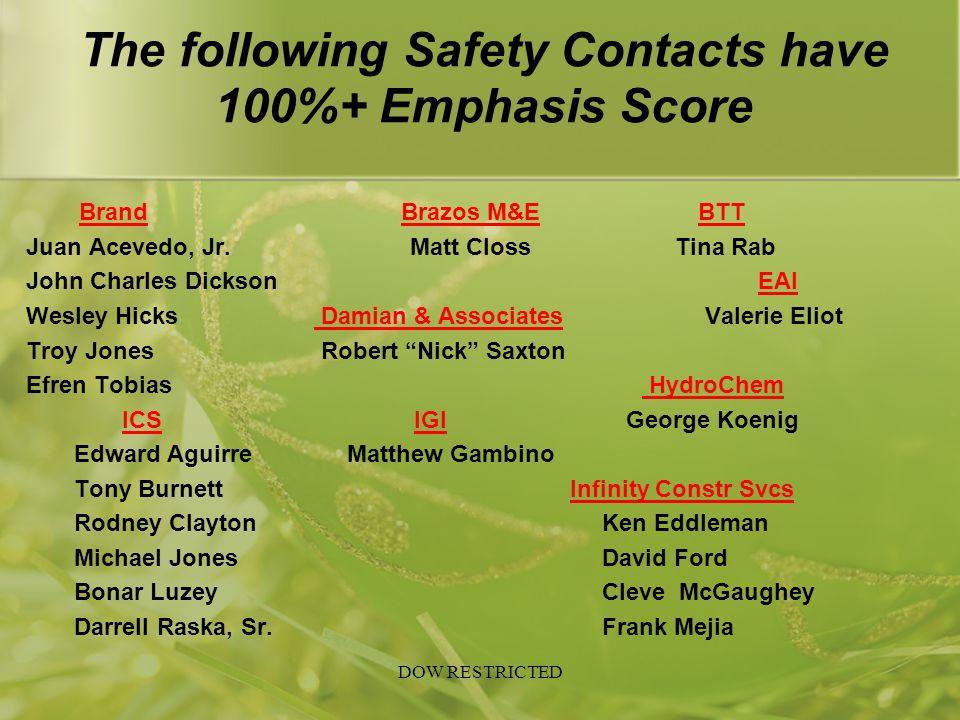The following Safety Contacts have 100%+ Emphasis Score Brand Brazos M&EBTT Juan Acevedo, Jr. Matt Closs Tina Rab John Charles Dickson EAI Wesley Hick