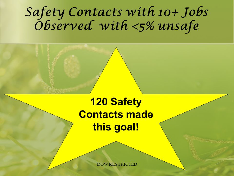 Companies with Near Miss Rate >8 Mobley Ameritech Evergreen Tank Steam and Process Zachry Thermon Maxim EAI JACO Construction Veolia Axion Coastal Spray Brazosport Tire Clean Harbors Environmental Services BTT CH2M Hill Miken Tri-Con Dacon JVI Interstate PowerCare UEI Driver Pipeline Specialty Tank Services Sprint Pipeline DOW RESTRICTED
