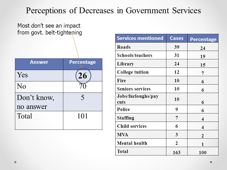 Perceptions of Decreases in Government Services AnswerPercentage Yes 26 No70 Don't know, no answer 5 Total101 Services mentionedCases Percentage Roads39 24 Schools/teachers31 19 Library24 15 College tuition12 7 Fire10 6 Seniors services10 6 Jobs/furloughs/pay cuts 10 6 Police9 6 Staffing7 4 Child services6 4 MVA3 2 Mental health2 1 Total 163100 Most don't see an impact from govt.