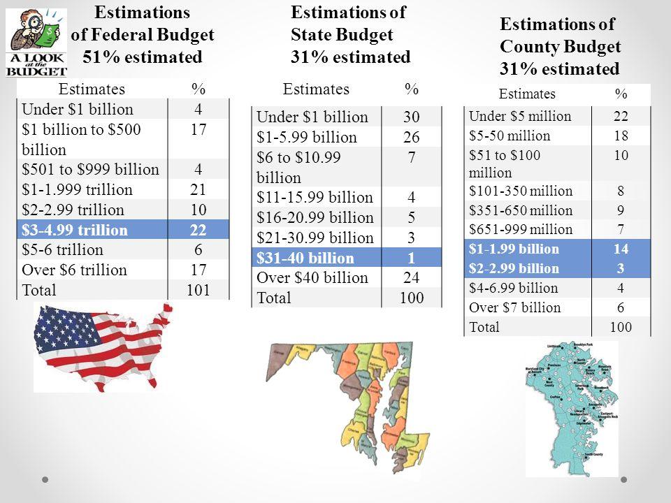 Estimates% Under $1 billion4 $1 billion to $500 billion 17 $501 to $999 billion4 $1-1.999 trillion21 $2-2.99 trillion10 $3-4.99 trillion22 $5-6 trillion6 Over $6 trillion17 Total101 Estimations of Federal Budget 51% estimated Estimates% Under $1 billion30 $1-5.99 billion26 $6 to $10.99 billion 7 $11-15.99 billion4 $16-20.99 billion5 $21-30.99 billion3 $31-40 billion1 Over $40 billion24 Total100 Estimates% Under $5 million22 $5-50 million18 $51 to $100 million 10 $101-350 million8 $351-650 million9 $651-999 million7 $1-1.99 billion14 $2-2.99 billion3 $4-6.99 billion4 Over $7 billion6 Total100 Estimations of County Budget 31% estimated Estimations of State Budget 31% estimated