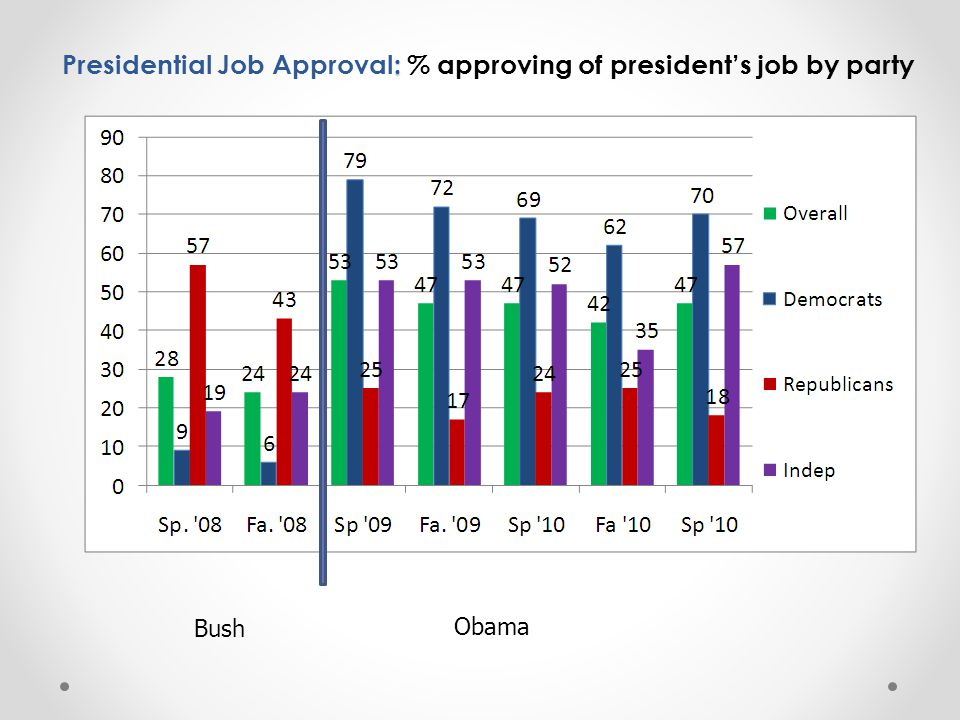 : Presidential Job Approval: % approving of president's job by party Bush Obama