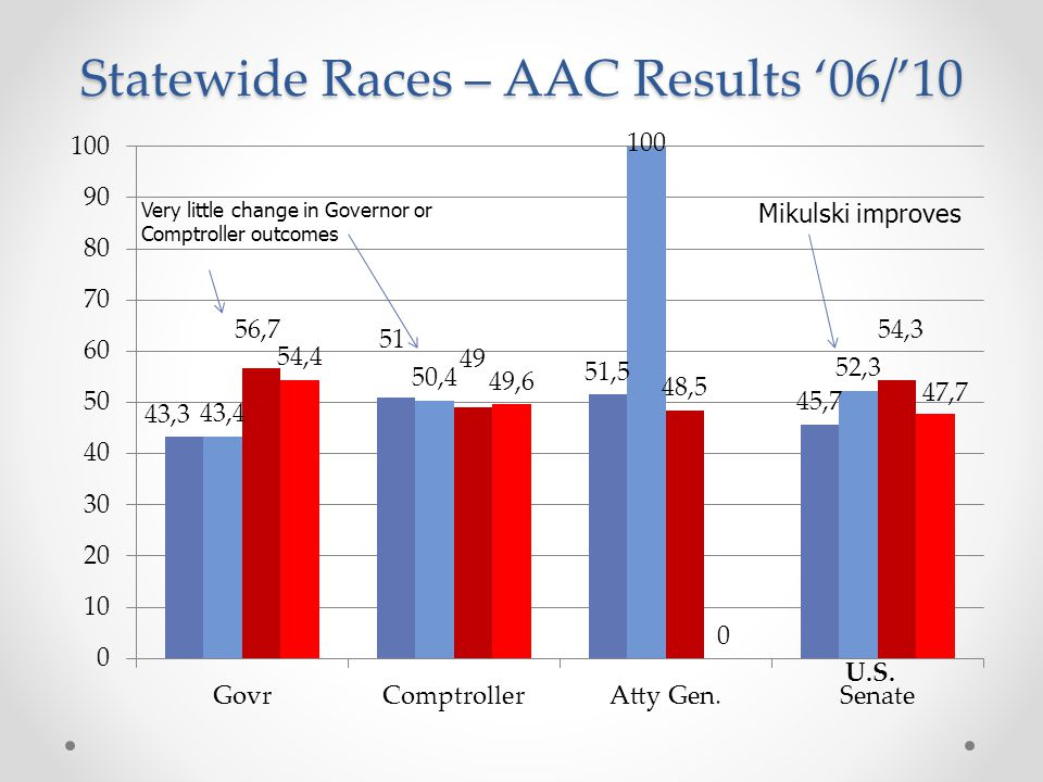 Statewide Races – AAC Results '06/'10 Very little change in Governor or Comptroller outcomes Mikulski improves
