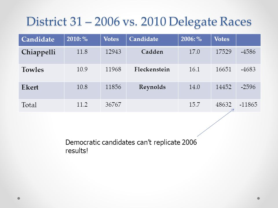 District 31 – 2006 vs. 2010 Delegate Races Democratic candidates can't replicate 2006 results.