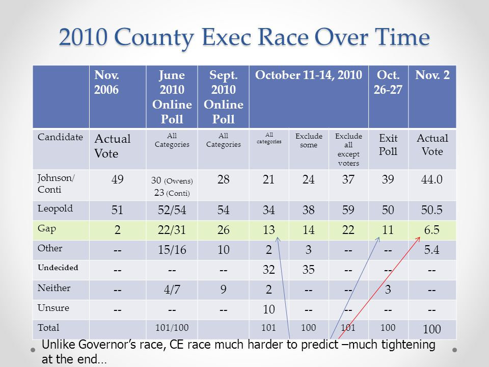 2010 County Exec Race Over Time Nov. 2006 June 2010 Online Poll Sept.