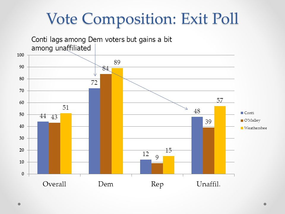 Vote Composition: Exit Poll Conti lags among Dem voters but gains a bit among unaffiliated