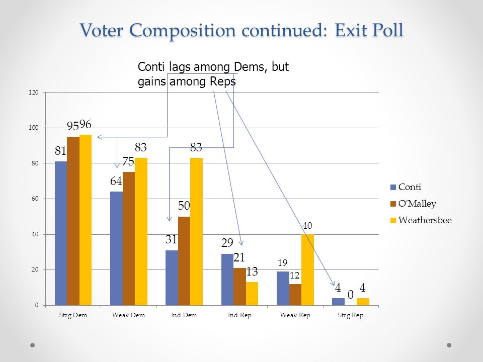 Voter Composition continued: Exit Poll Conti lags among Dems, but gains among Reps