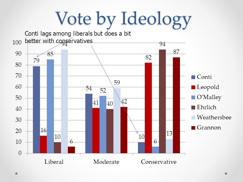 Vote by Ideology Conti lags among liberals but does a bit better with conservatives