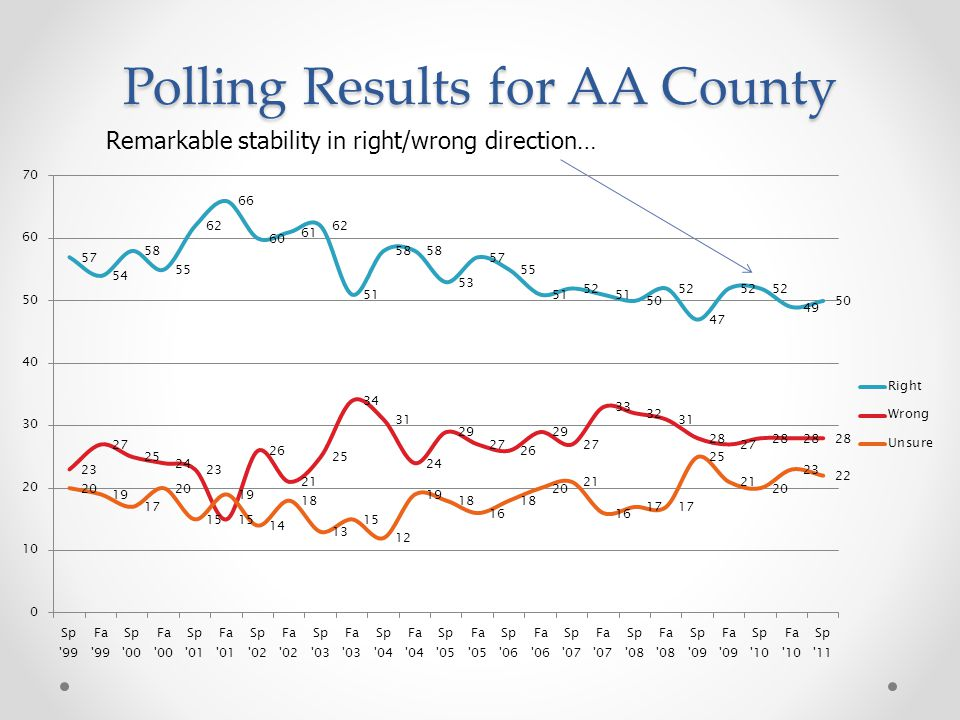 Polling Results for AA County Remarkable stability in right/wrong direction…