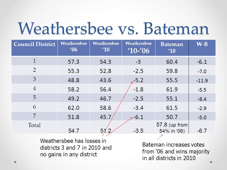 Weathersbee vs.