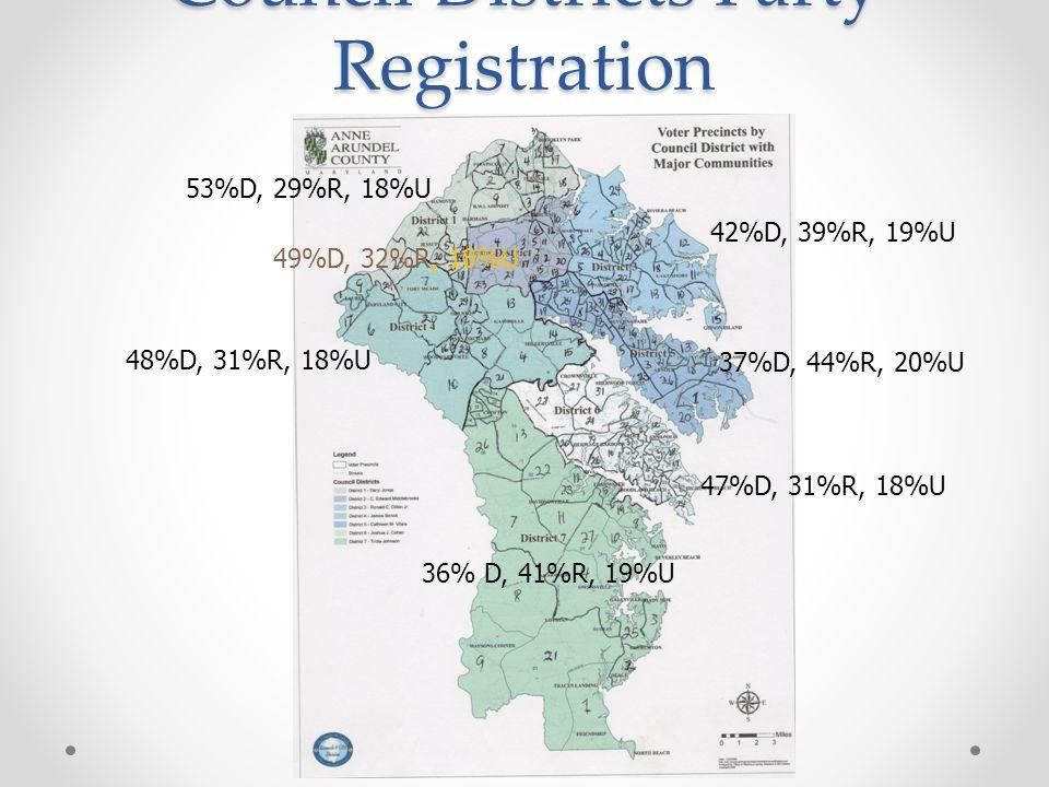 Council Districts Party Registration 36% D, 41%R, 19%U 48%D, 31%R, 18%U 53%D, 29%R, 18%U 49%D, 32%R, 18%U 42%D, 39%R, 19%U 37%D, 44%R, 20%U 47%D, 31%R, 18%U