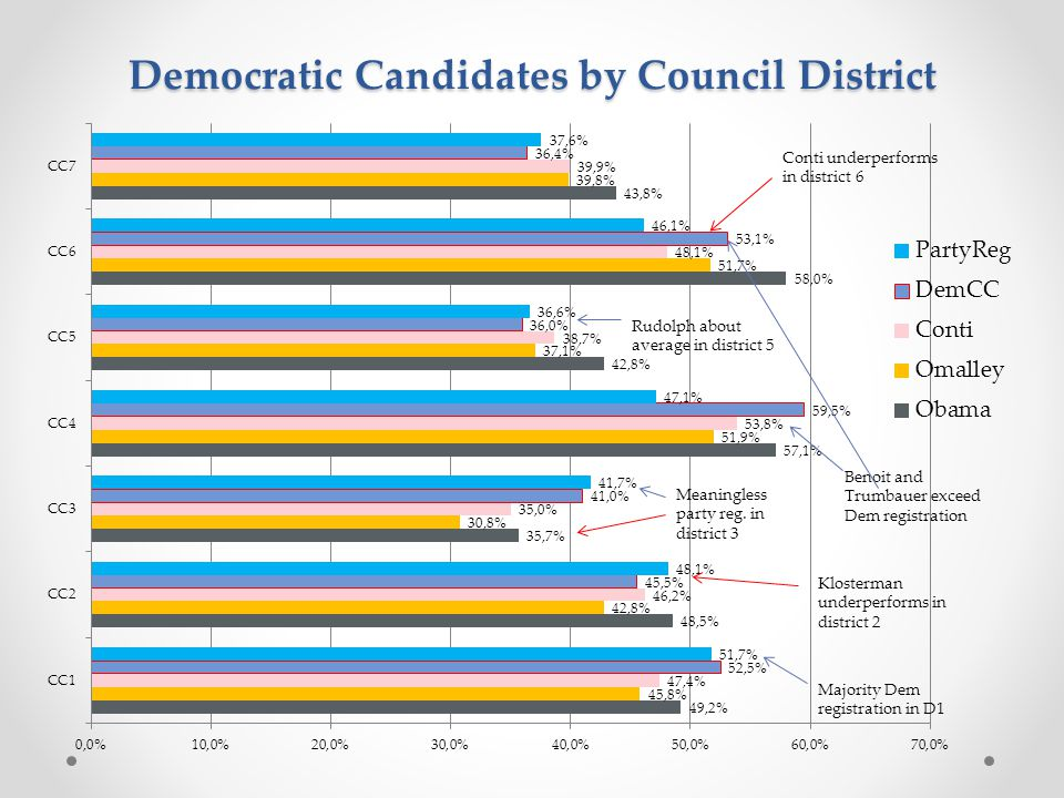 Democratic Candidates by Council District