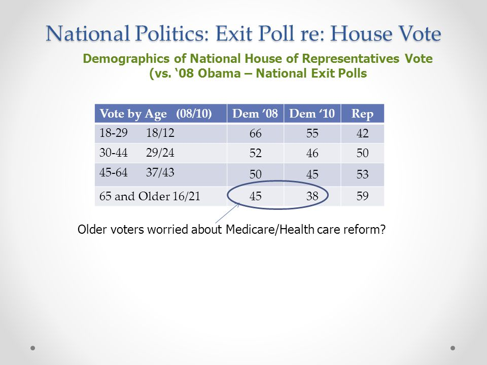 National Politics: Exit Poll re: House Vote Demographics of National House of Representatives Vote (vs.