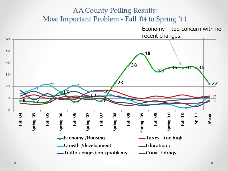 AA County Polling Results: Most Important Problem - Fall 04 to Spring 11 Economy – top concern with no recent changes
