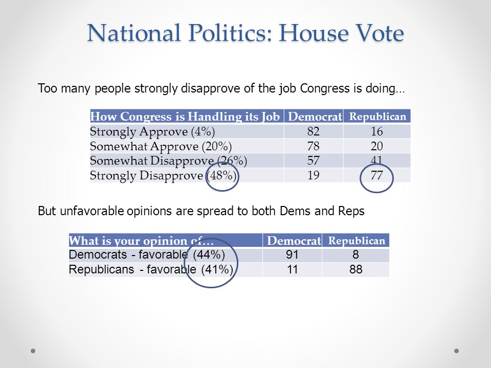 National Politics: House Vote How Congress is Handling its Job Democrat Republican Strongly Approve (4%)8216 Somewhat Approve (20%)7820 Somewhat Disapprove (26%)5741 Strongly Disapprove (48%)1977 What is your opinion of… Democrat Republican Democrats - favorable (44%)918 Republicans - favorable (41%)1188 Too many people strongly disapprove of the job Congress is doing… But unfavorable opinions are spread to both Dems and Reps