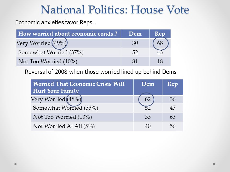 National Politics: House Vote How worried about economic conds. DemRep Very Worried (49%)3068 Somewhat Worried (37%)5243 Not Too Worried (10%) 8118 Reversal of 2008 when those worried lined up behind Dems Economic anxieties favor Reps..