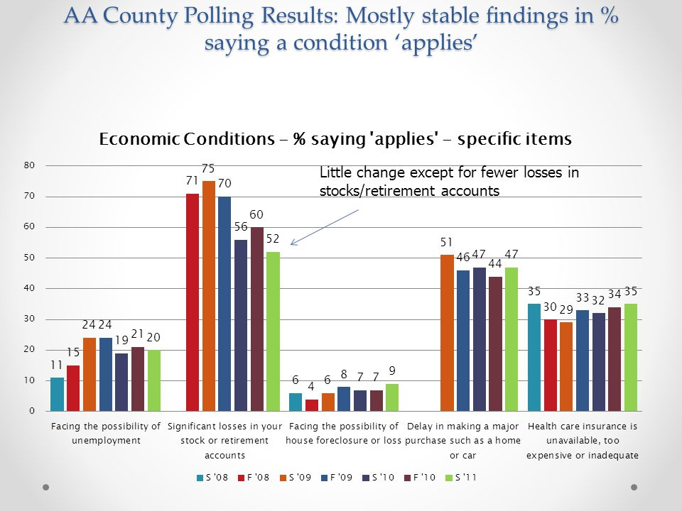 Issue Stands/Traits Most Shaping Choice for County Exec.